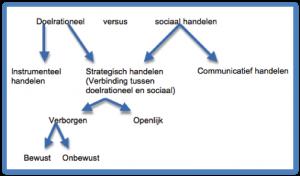 Figuur_1_Kunneman_Doelrationeel_vs_sociaal_handelen